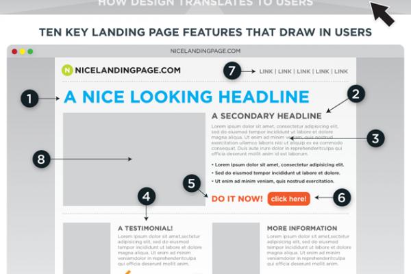 landing page converte