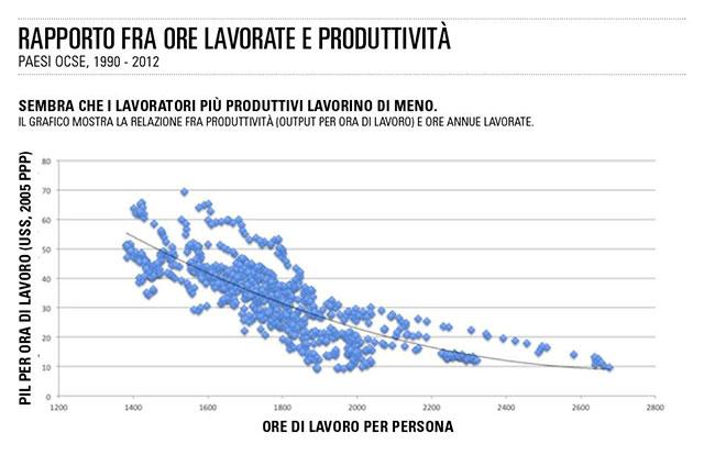 produttività ore lavoro